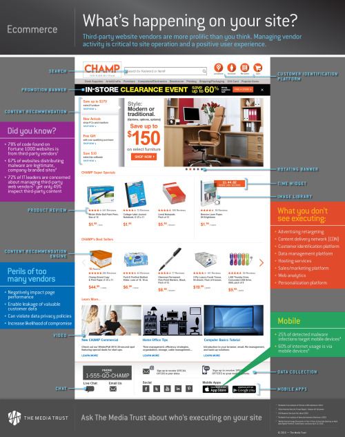 Ecommerce–What's happening on your site?